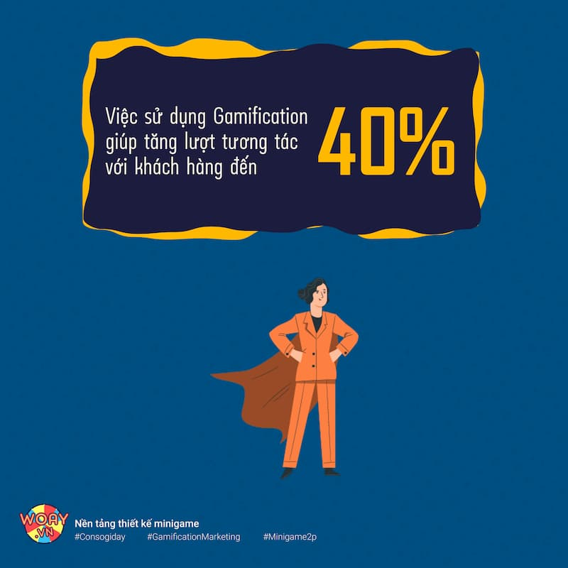 Việc sử dụng Gamification giúp cho công ty tăng lượt tương tác với khách hàng đến 40%