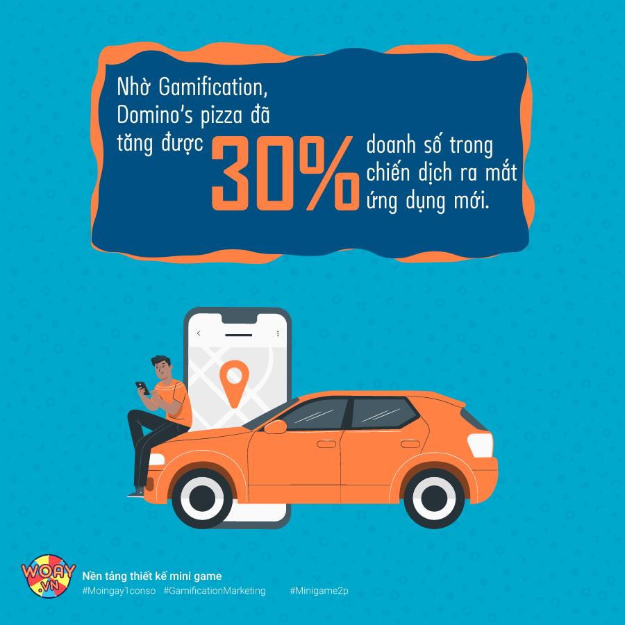 Nhờ vào ứng dụng trò chơi trên app, Domino pizza đã tăng được 30% doanh số của mình trong chiến dịch.