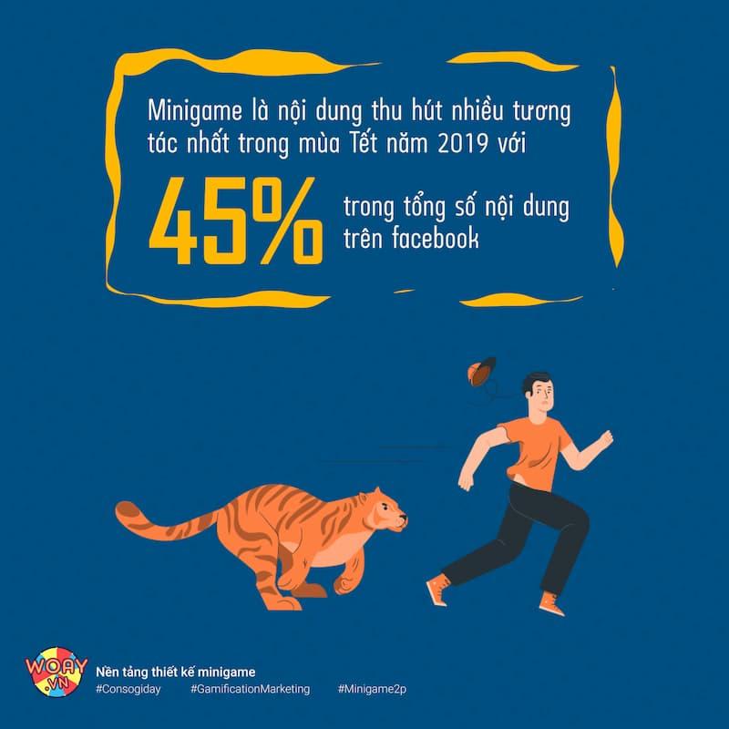 Mini game là nội dung thu hút nhiều tương tác nhất trong mùa Tết năm 2020 với 45% trong tổng số nội dung trên Facebook