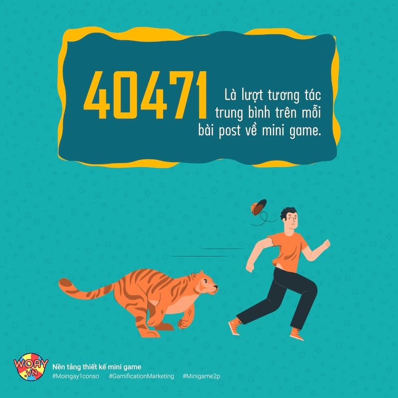 40471 là lượt tương tác trung bình trên mỗi bài post về mini game