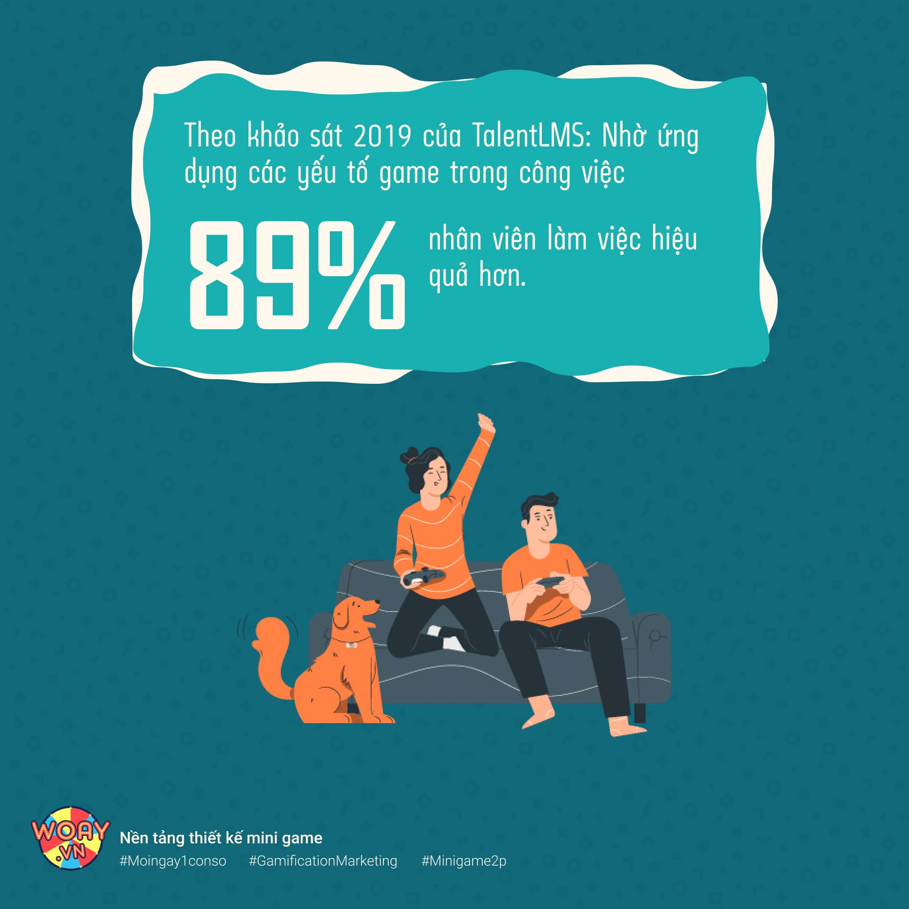 88% nhân viên cảm thấy hạnh phúc hơn nhờ ứng dụng Gamification.