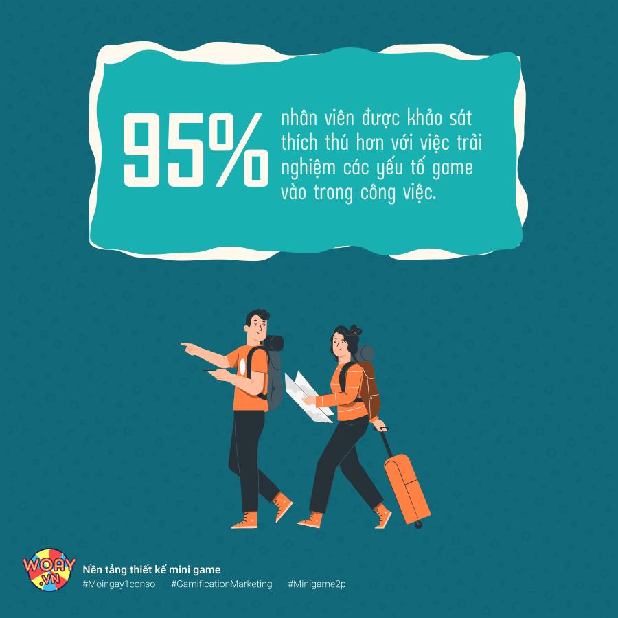 95% nhân viên được khảo sát thích thú hơn với việc trải nghiệm các yếu tố game vào trong công việc.