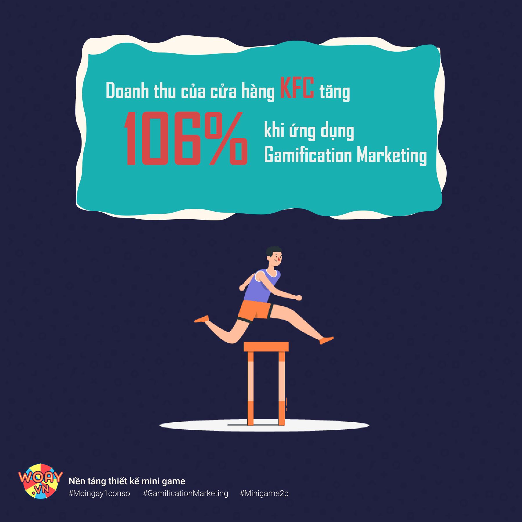 Doanh thu của cửa hàng KFC tăng 106% khi ứng dụng Gamification Marketing