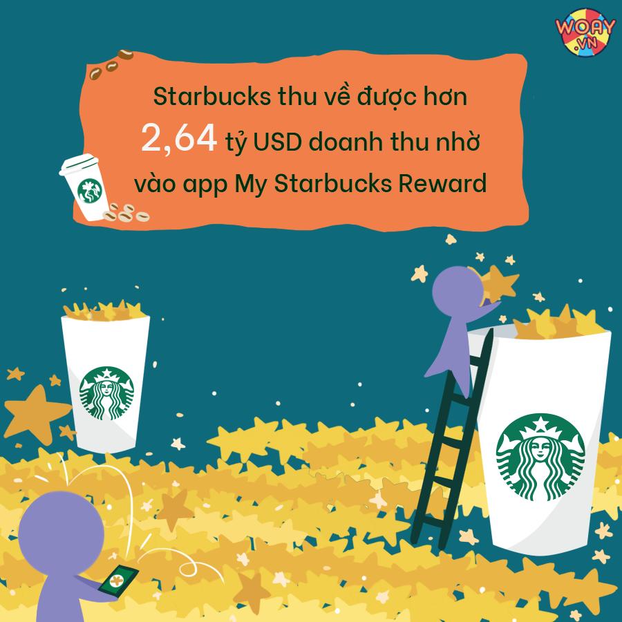 Ứng dụng Gamification vào app My Starbucks Reward, Starbucks thu về được hơn 2,64 tỷ USD doanh thu