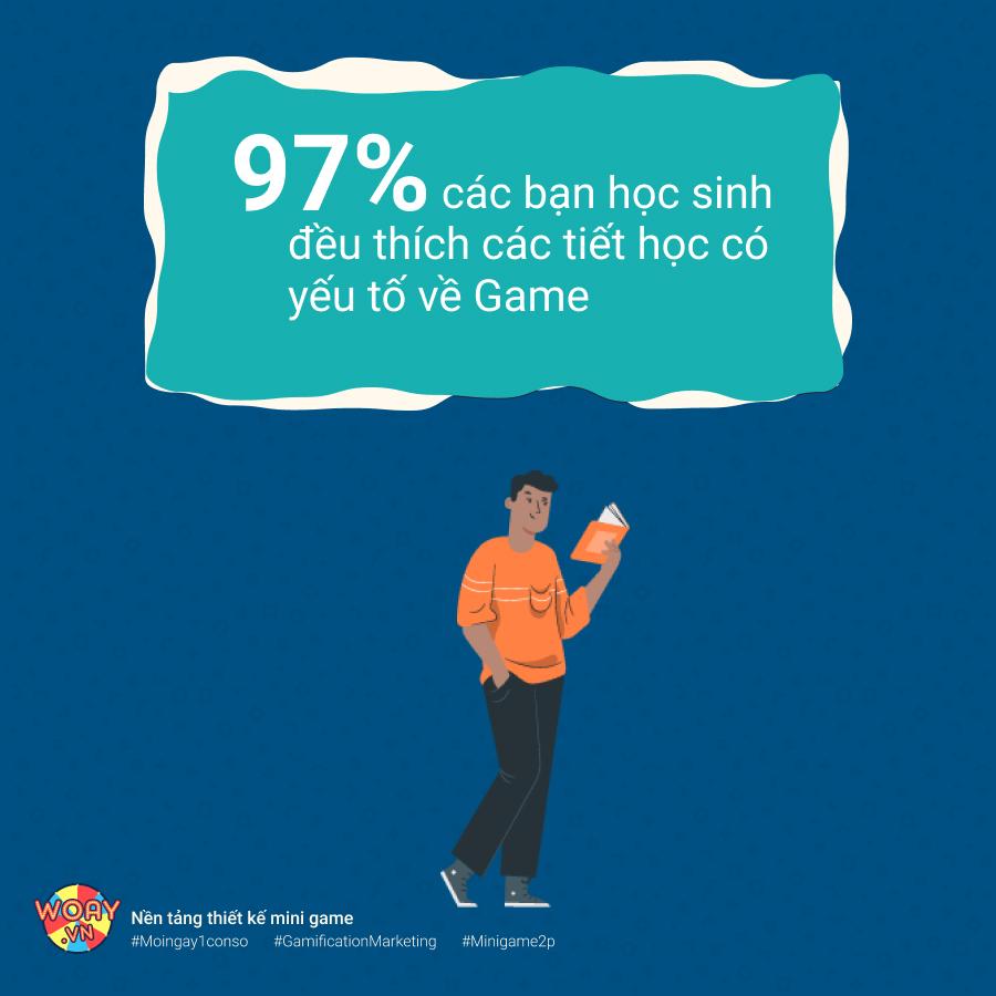 97% các bạn học sinh đều thích các tiết học có yếu tố về Game
